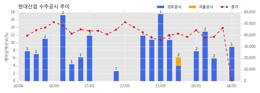 현대산업 수주공시 - 이문3 재정비촉진구역 주택재개발사업 4,871.3억원 (매출액대비 9.1%)