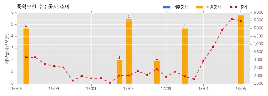 중앙오션 수주공시 - 서울시2호선 견인전동기 부품공급 9.3억원 (매출액대비 5.78%)