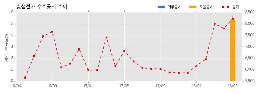 빛샘전자 수주공시 - KTX 전력변환장치 등 18점 외주수리 30.4억원 (매출액대비 5.39%)