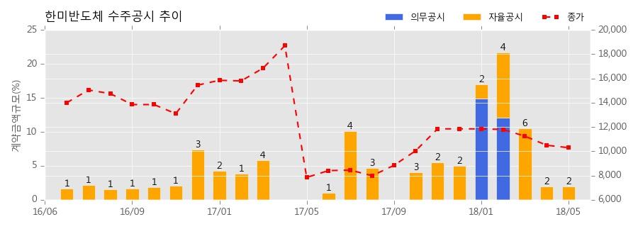 한미반도체 수주공시 - - 반도체 제조용 장비 수주 17.2억원 (매출액대비 0.87%)