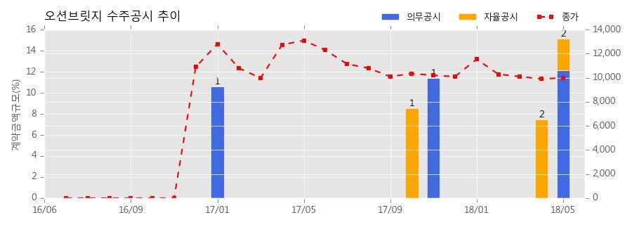오션브릿지 수주공시 - 반도체 제조장비 68.2억원 (매출액대비 12.17%)