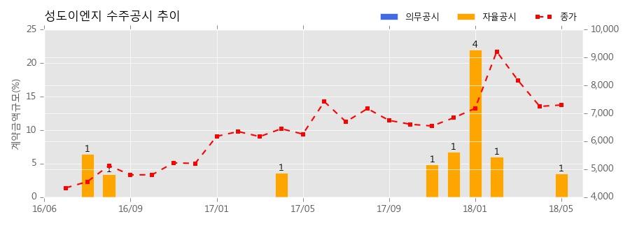 성도이엔지 수주공시 - 일죽 벤츠 물류창고 증축공사 140억원 (매출액대비 3.58%)
