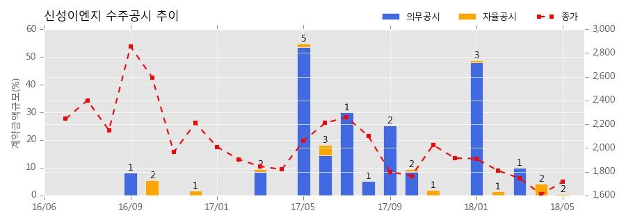 신성이엔지 수주공시 - 고효율 PERC 태양전지 공급계약 (PERC MONO CELL) 6억원 (매출액대비 0.06%)