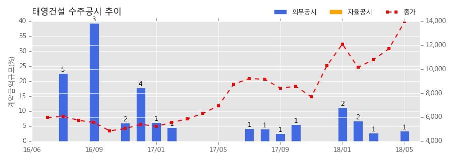 태영건설 수주공시 - 전주 에코시티 3BL 임대주택 신축공사 1,150.4억원 (매출액대비 3.5%)