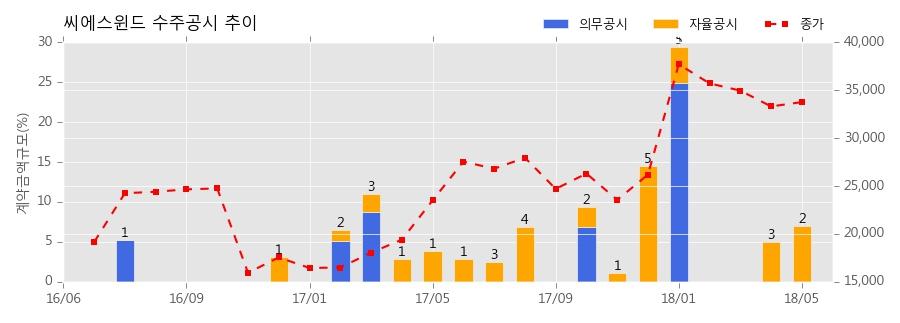 씨에스윈드 수주공시 - WIND TOWER 공급계약 체결 102.7억원 (매출액대비 3.29%)