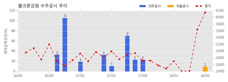 웰크론강원 수주공시 - 신서천화력 보조보일러 제작 및 설치 80.4억원 (매출액대비 9.8%)