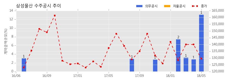 삼성물산 수주공시 - 강릉안인화력 1,2호기 발전소 건설공사 3.85조 (매출액대비 13.16%)