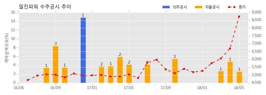 일진파워 수주공시 - 2018년 제7호기 B급 터빈,보일러설비 계획예방정비공사(당진사업소) 36.8억원 (매출액대비 2.61%)