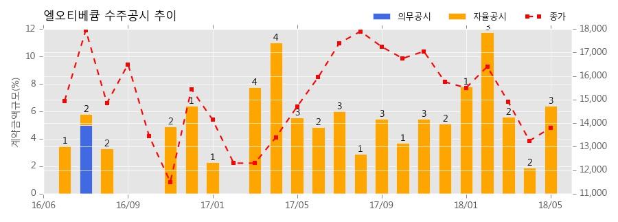 [한경로보뉴스]엘오티베큠 수주공시 - 반도체 공정용 플라즈마 전처리시스템 & 건식진공펌프 40.9억원 (매출액대비 2.0%)