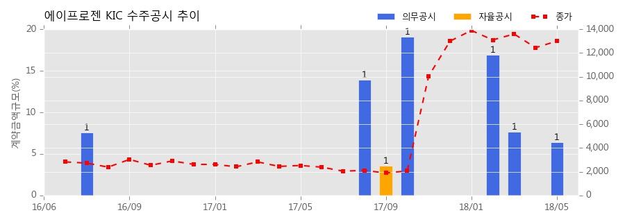 [한경로보뉴스]에이프로젠 KIC 수주공시 - 하드페이싱 등 공급 계약 28.7억원 (매출액대비 6.38%)