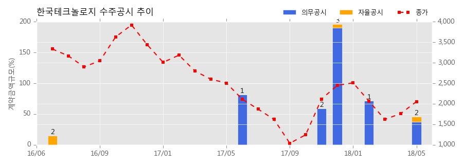 [한경로보뉴스]한국테크놀로지 수주공시 - 한국중부발전(주) 서울건설본부 CCTV 및 통합관제시스템 설치 계약 8억원 (매출액대비 8.31%)