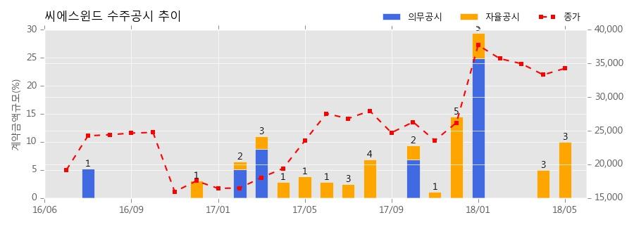 [한경로보뉴스]씨에스윈드 수주공시 - WIND TOWER 공급계약 체결 92.2억원 (매출액대비 2.95%)