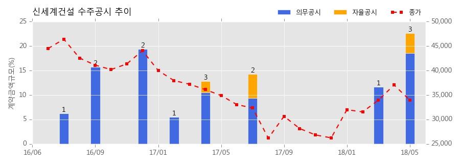 [한경로보뉴스]신세계건설 수주공시 - 대전 사이언스 콤플렉스 신축공사 432.3억원 (매출액대비 4.06%)