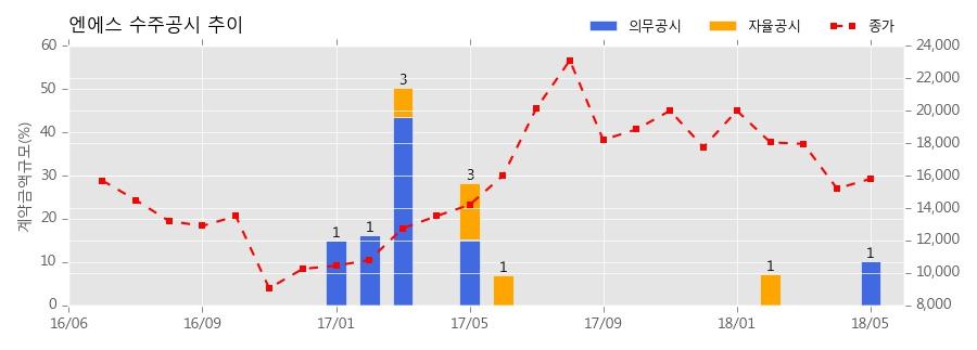 [한경로보뉴스] 엔에스 수주공시 - 2차전지 제조설비 공급계약 43.2억원 (매출액대비 10.2%)