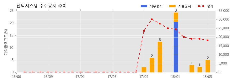 [한경로보뉴스] 선익시스템 수주공시 - OLED 증착장비 33.5억원 (매출액대비 2.71%)