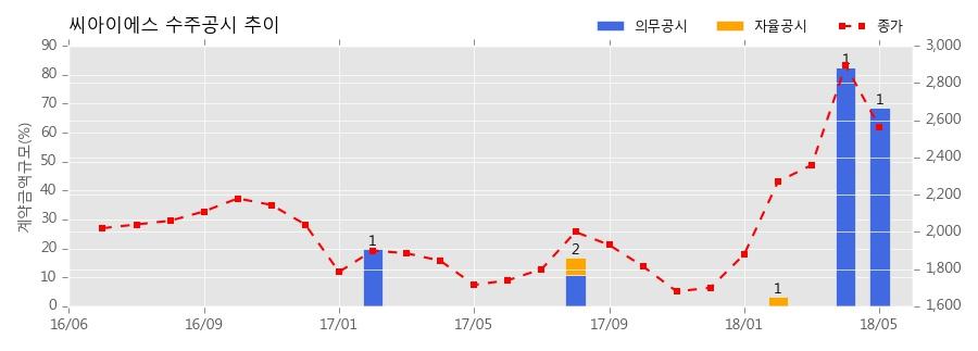 [한경로보뉴스] 씨아이에스 수주공시 - 2차전지 전극공정 장비 179.6억원 (매출액대비 68.74%)