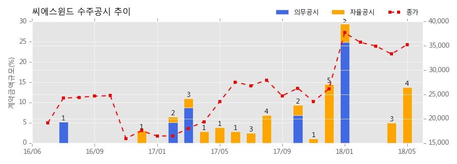 [한경로보뉴스] 씨에스윈드 수주공시 - WIND TOWER 공급계약 체결 119.1억원 (매출액대비 3.81%)