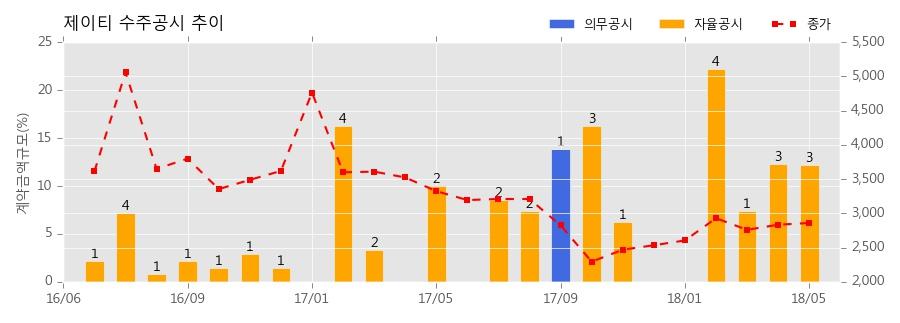 [한경로보뉴스] 제이티 수주공시 - Loader/Unloader 26.8억원 (매출액대비 8.32%)