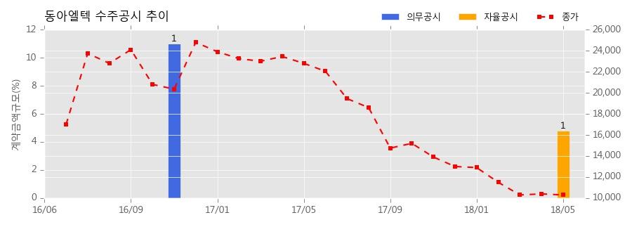 [한경로보뉴스] 동아엘텍 수주공시 - 디스플레이 검사장비 119.7억원 (매출액대비 4.78%)