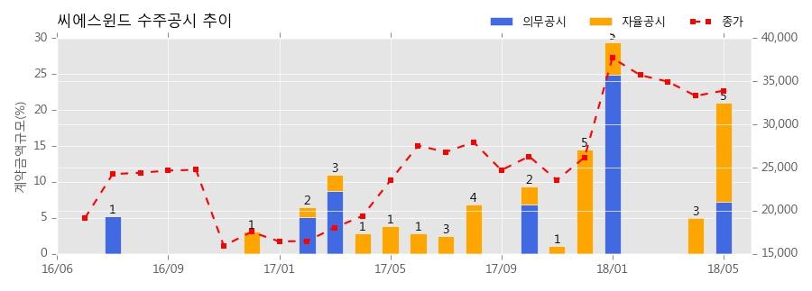 [한경로보뉴스] 씨에스윈드 수주공시 - WIND TOWER 공급계약 체결 227.6억원 (매출액대비 7.29%)