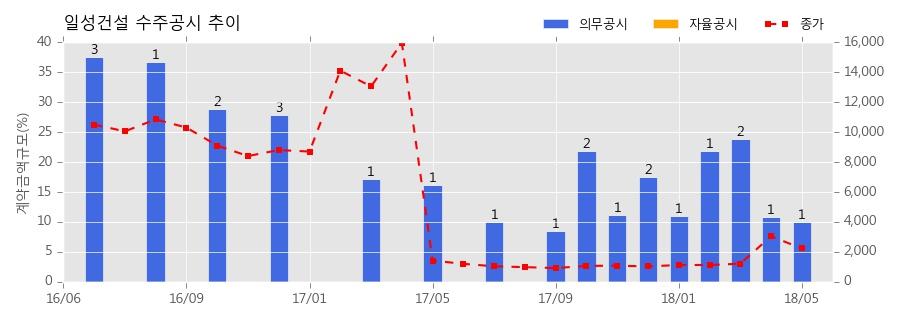 [한경로보뉴스] 일성건설 수주공시 - 향림아파트지구 주택재건축정비사업 421.6억원 (매출액대비 10.01%)