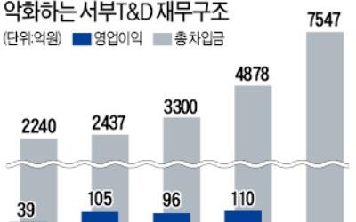[기업 리모델링] 호텔 사업에 발목 잡힌 서부 T&D… 부동산개발社 변신 '난항'