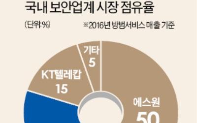 M&A 역전 드라마 쓴 SKT, 보안·AI 접목… 新사업 추진