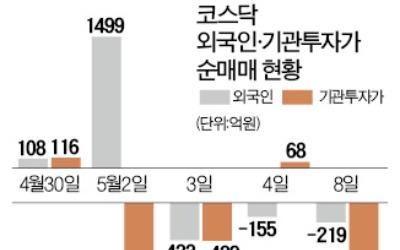 """""""바이오株 대출한도 줄었다"""" 소문에… 시총상위 바이오株 줄줄이 급락"""