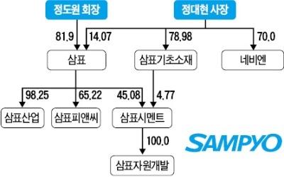 삼표기초소재 몸집 불려 그룹 승계 작업 '가속도'