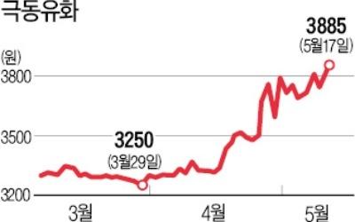 한국타이어, 극동유화 지분 19.4% 매입… 사실상 2대주주에