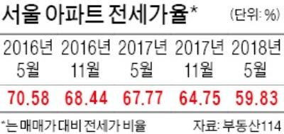 강남권 아파트 전셋값 최고 5억 급락