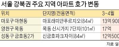 """마포·성동구 1억↓… """"목동선 집주인이 5000만원 낮춰 불러"""""""