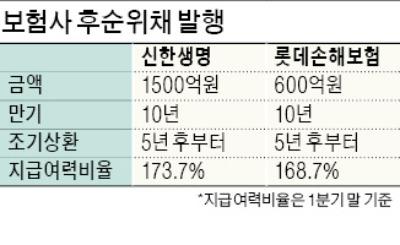 신한생명·롯데손보, 후순위채 발행… 자본확충 '시동'