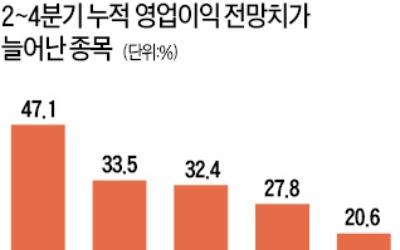 가스公·NHN엔터… 올 실적 전망치 늘어난 종목 '관심'