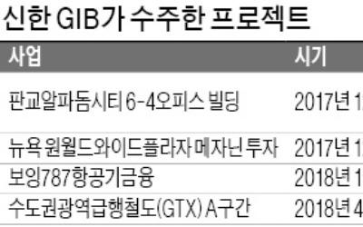 신한 GIB, 초대형 인프라 사업 'GTX A' 따낸 비결은