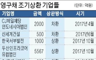 SKT, 4000억 영구채 상환 후 재발행