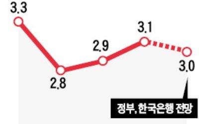 """""""올 3% 성장 쉽지 않다… 내년 아주 어려운 상황 올 수도"""""""