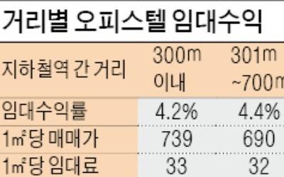 '초역세권' 오피스텔 수익률 4.2% 그쳐