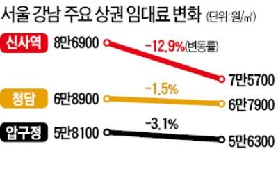 강남 주요 상권 임대료 '뚝'… 신사역 1년새 12.9% 급락