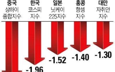 """'이탈리아 쇼크'에 글로벌 증시 '흔들'… 소로스 """"금융위기 다시 올 수 있다"""" 경고"""