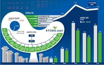 IB·트레이딩 부문 강점, 꾸준한 이익 증가… '자기자본 1兆' 노린다