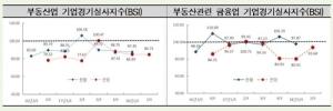 """연초 부동산업 체감 경기 악화… """"2분기도 나쁘다"""""""
