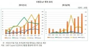 """""""한국기업의 사물인터넷 투자, 미국기업의 100분의 1"""""""