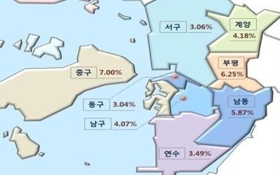 인천 공시지가 상승률 전국 하위권…면적당 가격은 3위