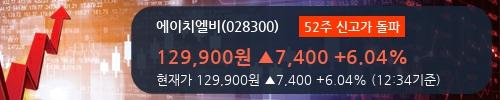 [한경로보뉴스] '에이치엘비' 52주 신고가 경신, 기관 7일 연속 순매수(18.5만주)