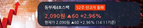 [한경로보뉴스] '동부제4호스팩' 52주 신고가 경신, 전형적인 상승세, 단기·중기 이평선 정배열