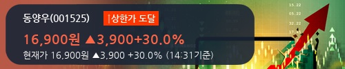 [한경로보뉴스] '동양우' 상한가↑ 도달, 오늘 거래 다소 침체. 전일 55% 수준
