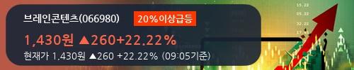 [한경로보뉴스] '브레인콘텐츠' 20% 이상 상승, 개장 직후 비교적 거래 활발, 전일 44% 수준