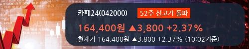 [한경로보뉴스] '카페24' 52주 신고가 경신, 비수기 이익 급증, 하반기 더욱 기대 - 미래에셋대우, 매수(유지)