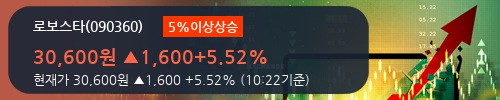 [한경로보뉴스] '로보스타' 5% 이상 상승, 전형적인 상승세, 단기·중기 이평선 정배열